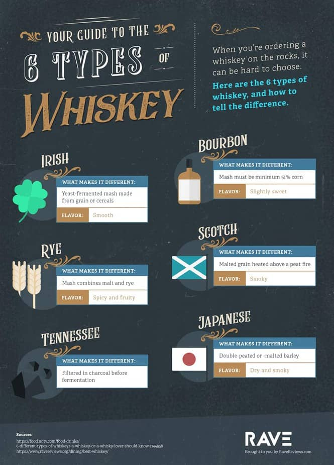 How to choose the right whiskey