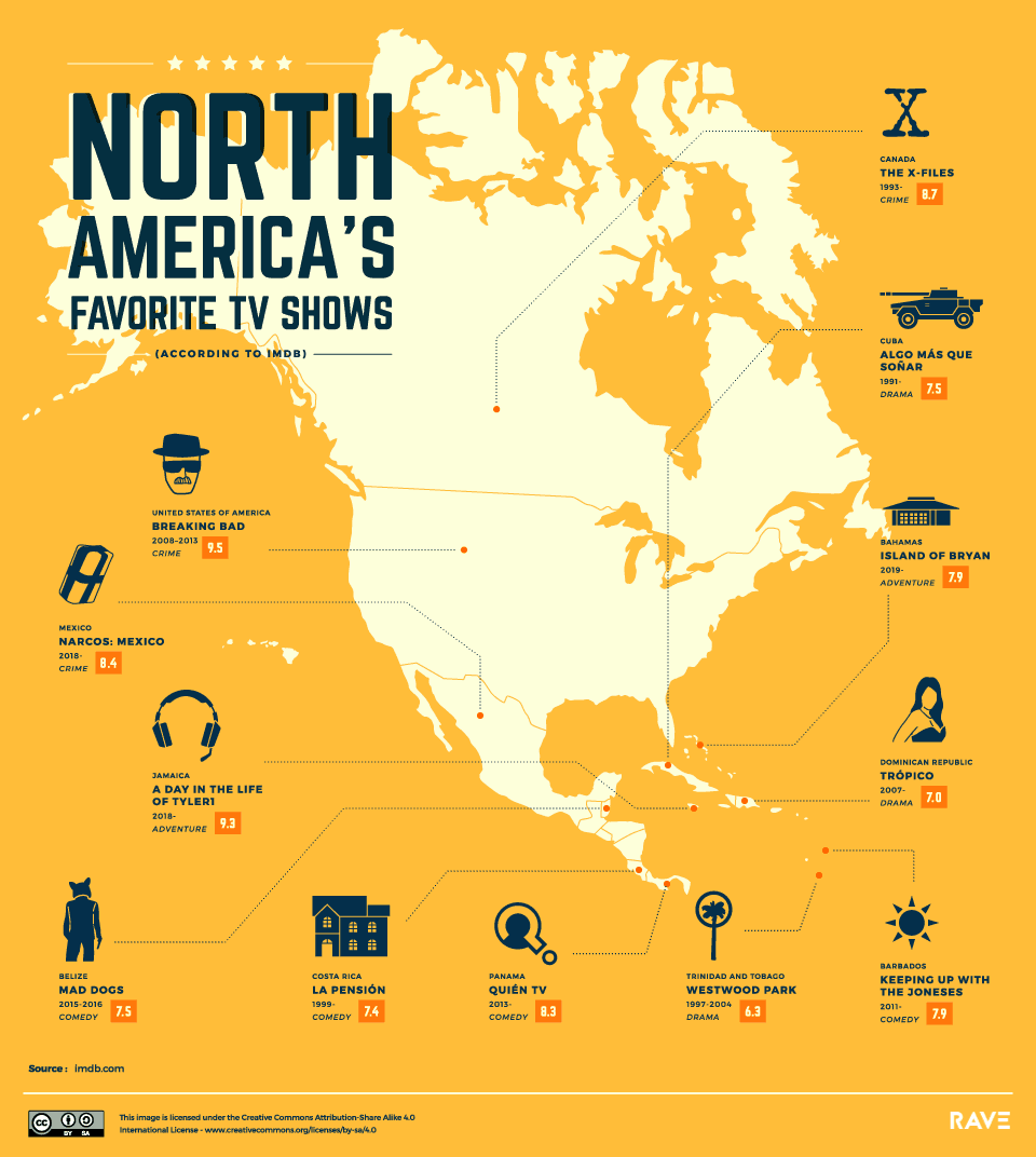 Most popular TV series in North America