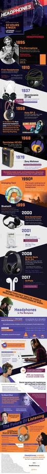 The History and Future of Headphones