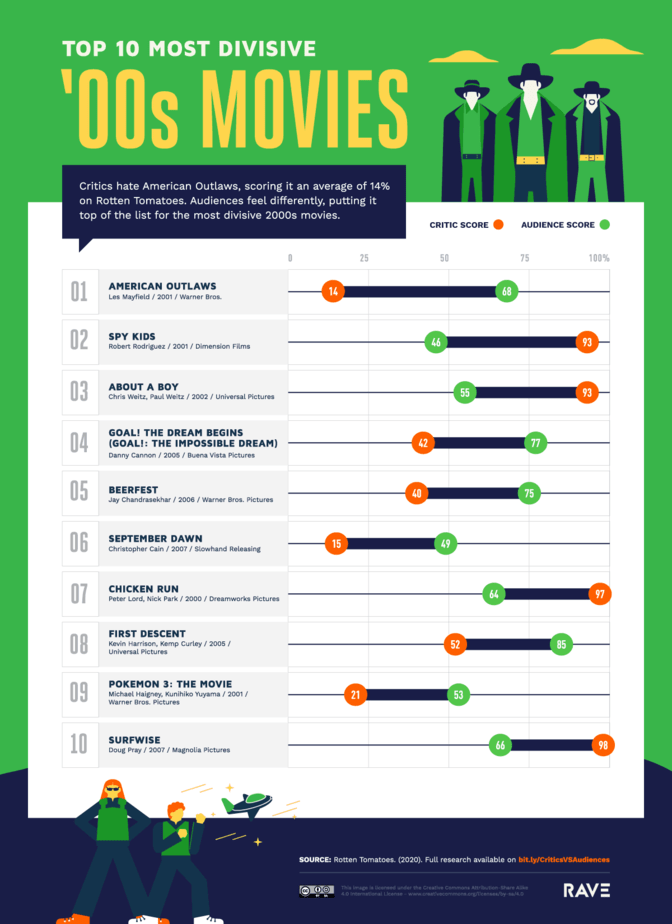 10 Most Divisive 2000s Films
