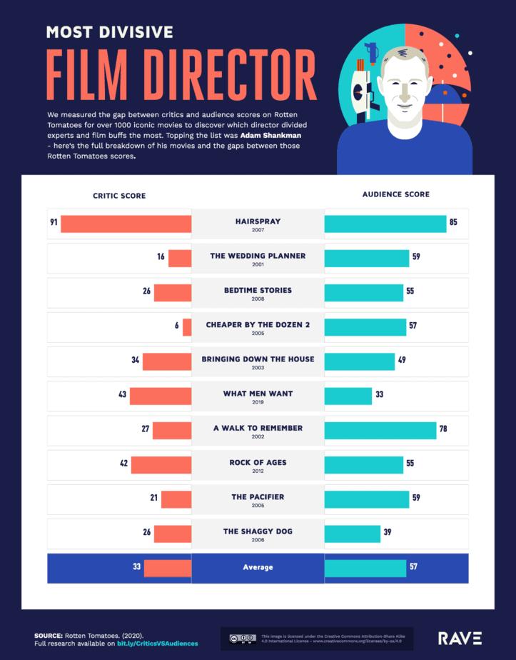Most Divisive Film Director
